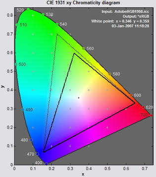 CIE xy diagram of Adobe RGB (1998) and sRGB