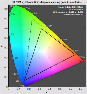 CIE 1931 xy chromaticity diagram from Gamutvision