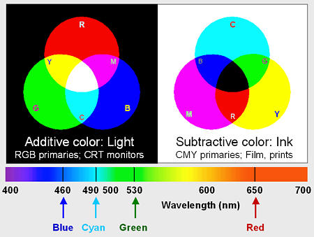 Light And Color An Introduction