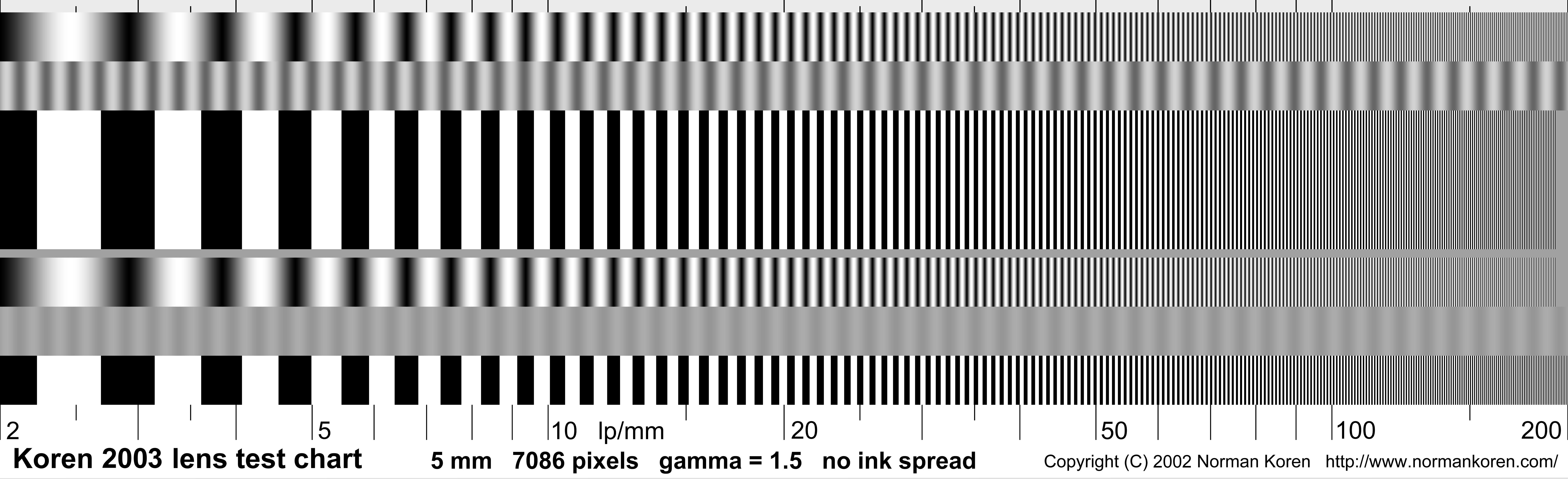 Lens Testing